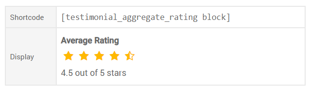 Aggregate rating shortcode 10